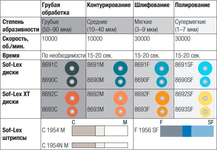 Диски д/полир Sof-Lex 8690С 50шт 3M
